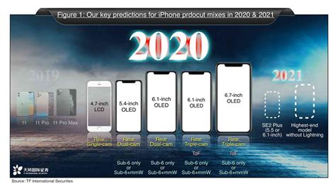 Apple may launch too many iPhones in 2020   PhoneDog