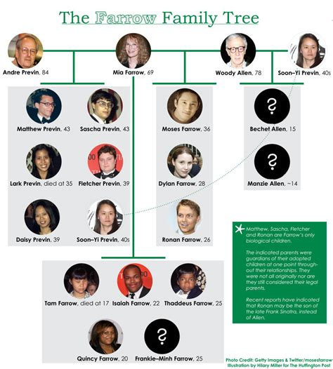 Here's Mia Farrow's Family Tree, Because We Know It Gets