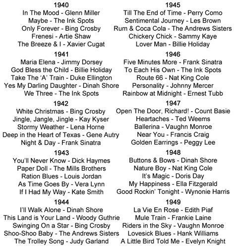 1940's Music played in the 40's Bands groups singers